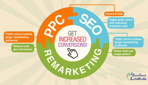 SEO and PPC Service